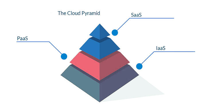 The-Pyramid-of-Cloud